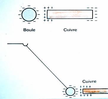Electricit statique - Comment enlever l electricite statique ...